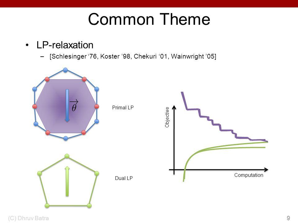 Local Primal-Dual Gap Intuition (C) Dhruv Batra20