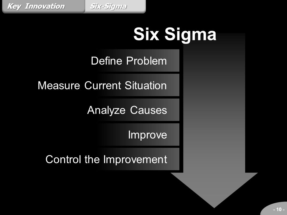 Six-Sigma - 10 - Key Innovation Define Problem Measure Current Situation Analyze Causes Improve Control the Improvement Six Sigma