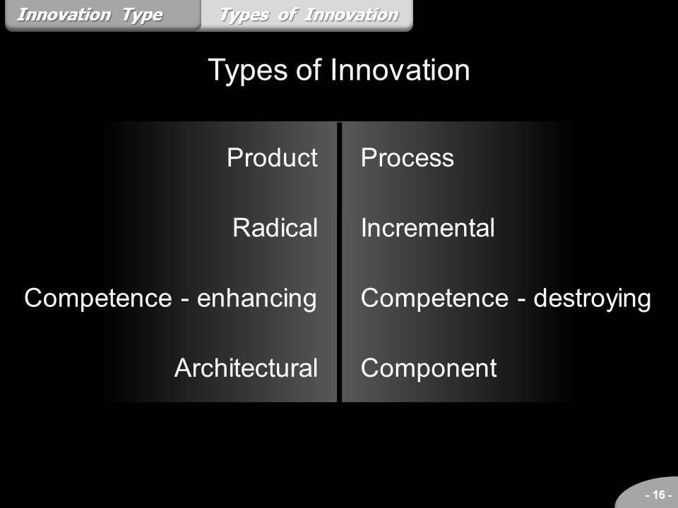 Types of Innovation - 16 - Types of Innovation Innovation Type Product Radical Competence - enhancing Architectural Process Incremental Competence - d