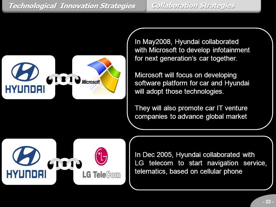 - 23 - Collaboration Strategies Technological Innovation Strategies In May2008, Hyundai collaborated with Microsoft to develop infotainment for next g
