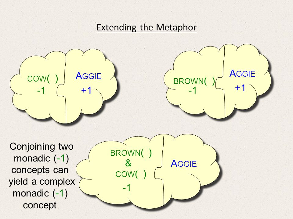 Extending the Metaphor A GGIE Conjoining two monadic (-1) concepts can yield a complex monadic (-1) concept BROWN ( ) & COW ( ) A GGIE COW ( ) +1 A GGIE BROWN ( ) +1