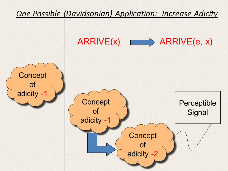 Concept of adicity -1 Concept of adicity -1 Concept of adicity -1 Concept of adicity -1 Concept of adicity -2 Concept of adicity -2 Perceptible Signal ARRIVE(x) ARRIVE(e, x) One Possible (Davidsonian) Application: Increase Adicity