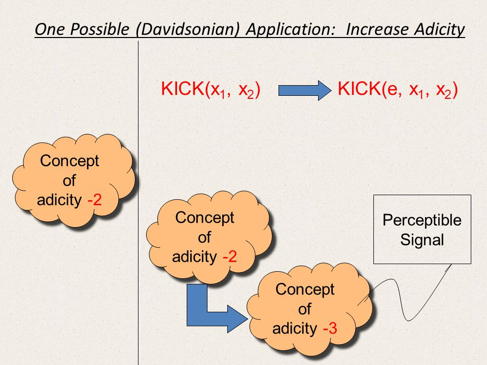 Concept of adicity -2 Concept of adicity -2 Concept of adicity -2 Concept of adicity -2 Concept of adicity -3 Concept of adicity -3 Perceptible Signal KICK(x 1, x 2 ) KICK(e, x 1, x 2 ) One Possible (Davidsonian) Application: Increase Adicity