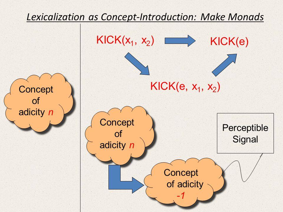 Concept of adicity n Concept of adicity n Concept of adicity n Concept of adicity n Concept of adicity -1 Concept of adicity -1 Perceptible Signal KIC