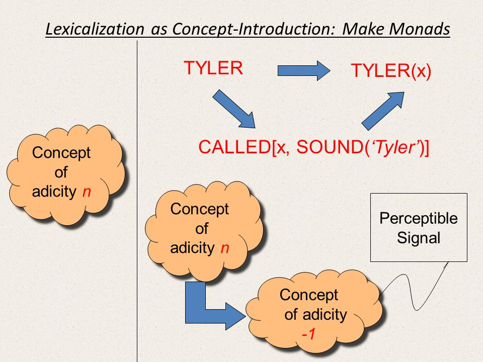 Concept of adicity n Concept of adicity n Concept of adicity n Concept of adicity n Concept of adicity -1 Concept of adicity -1 Perceptible Signal TYLER TYLER(x) CALLED[x, SOUND(Tyler)] Lexicalization as Concept-Introduction: Make Monads