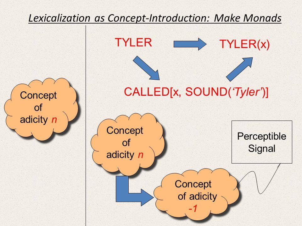 Concept of adicity n Concept of adicity n Concept of adicity n Concept of adicity n Concept of adicity -1 Concept of adicity -1 Perceptible Signal TYL