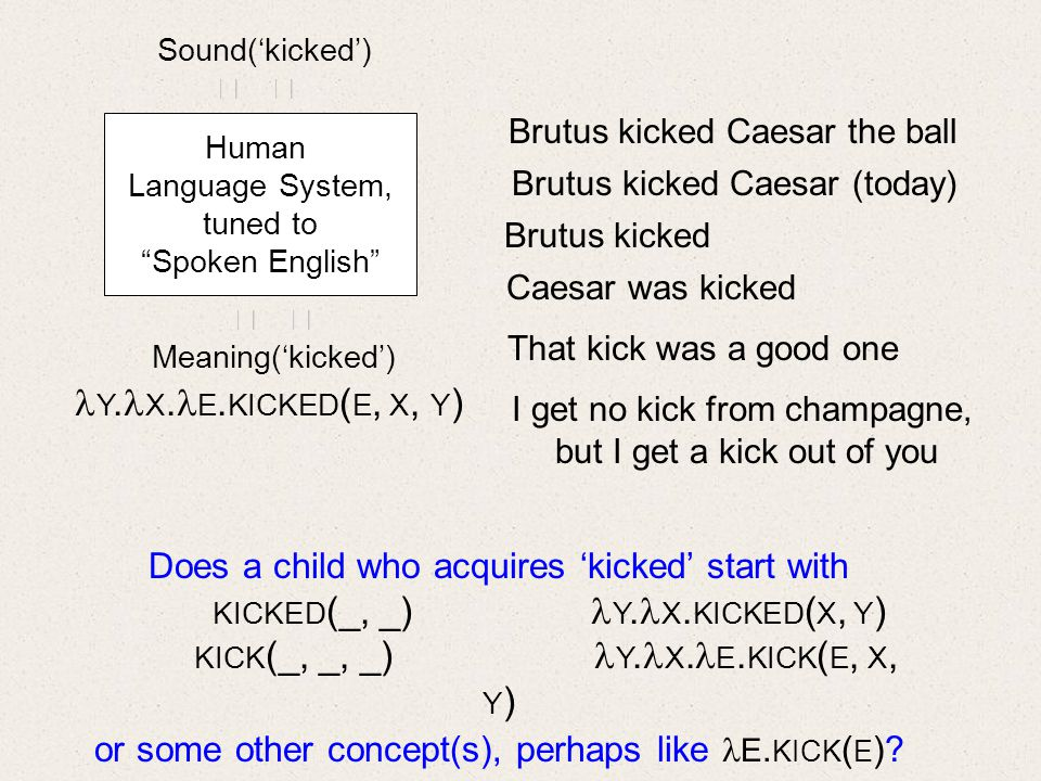 Human Language System, tuned to Spoken English Sound(kicked) Meaning(kicked) Brutus kicked Caesar (today) Brutus kicked Brutus kicked Caesar the ball Caesar was kicked I get no kick from champagne, but I get a kick out of you That kick was a good one Y.
