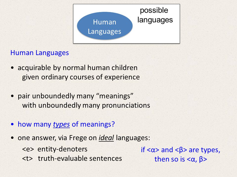 Human Languages acquirable by normal human children given ordinary courses of experience generatively pair meanings with gestures in accord with human constraints possible languages Fregean Languages with expression types:,, and if and are types, so is Fregean Languages with expression types:,, and if and are types, so is Human i-Languages Human i-Languages