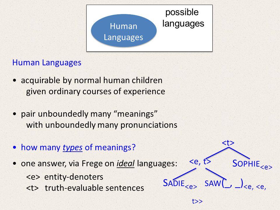 Semantic Typology for Human I-Languages THANKS!