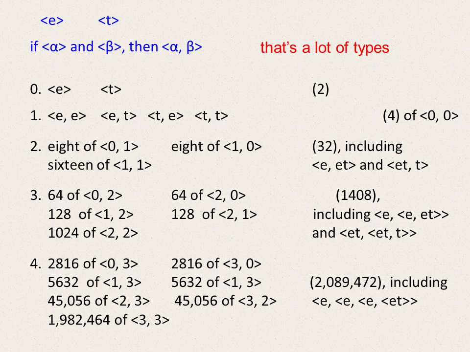 possible languages Fregean Languages with expression types:,, and if and are types, so is Fregean Languages with expression types:,, and if and are types, so is Human i-Languages Human i-Languages Level-n Fregean Languages with expression types:,, and the nonbasic types up to Level-n Level-n Fregean Languages with expression types:,, and the nonbasic types up to Level-n Pseudo-Fregean Languages with expression types:,, and a few of the nonbasic types Pseudo-Fregean Languages with expression types:,, and a few of the nonbasic types