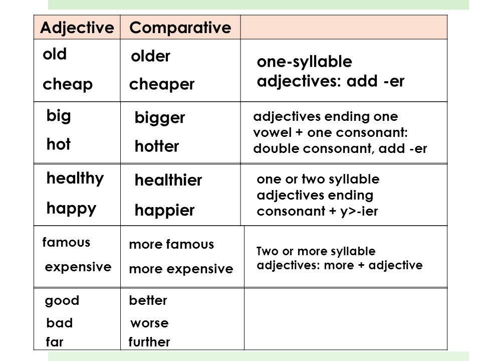 AdjectiveComparative old older one-syllable adjectives: add -er cheapcheaper big bigger adjectives ending one vowel + one consonant: double consonant, add -er hot hotter healthy healthier one or two syllable adjectives ending consonant + y>-ier happy happier famous more famous Two or more syllable adjectives: more + adjective expensive more expensive goodbetter badworse farfurther