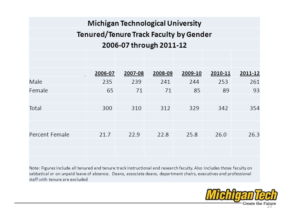 23 Michigan Technological University Tenured/Tenure Track Faculty by Gender 2006-07 through 2011-12 2006-072007-082008-092009-102010-112011-12 Male 23