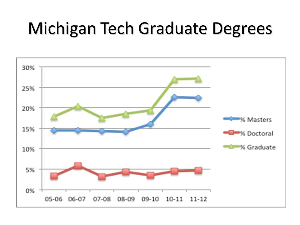 Michigan Tech Graduate Degrees
