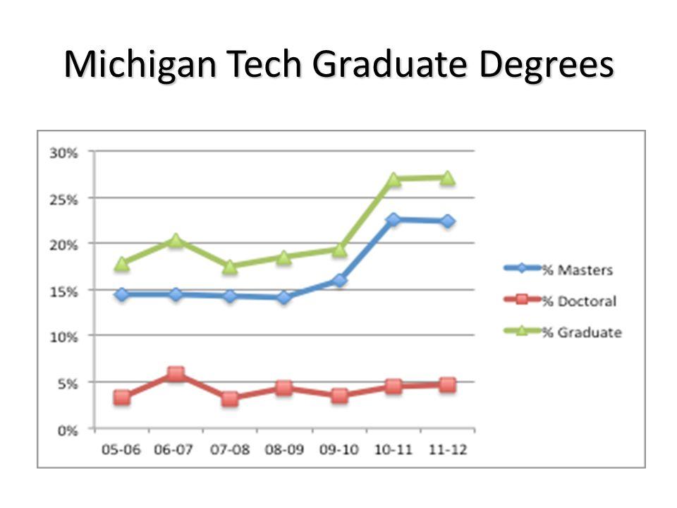 Michigan Tech Graduate Degrees