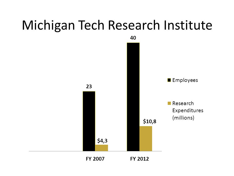 Michigan Tech Research Institute