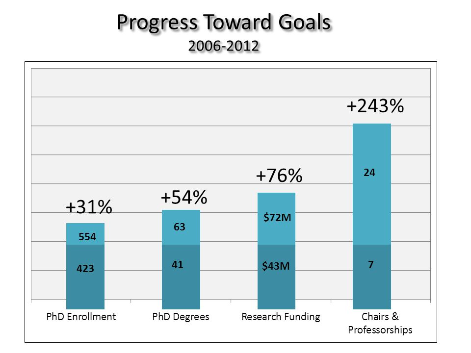 Progress Toward Goals 2006-2012 423 554 41 63 $43M $72M 7 7 24 +31% +54% +76% +243% PhDEnrollmentPhDDegreesResearchFundingChairs& Professorships 423 41 +243%