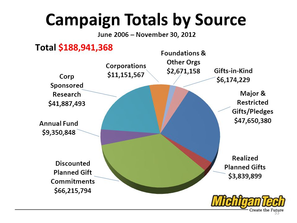 Campaign Totals by Source June 2006 – November 30, 2012 33