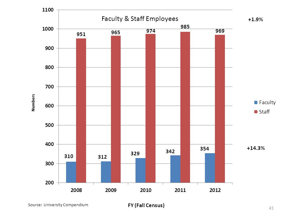 41 Faculty & Staff Employees