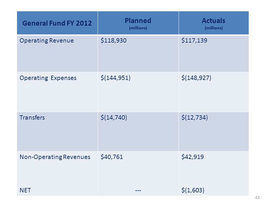 General Fund FY 2012 Planned (millions) Actuals (millions) Operating Revenue$118,930$117,139 Operating Expenses$(144,951)$(148,927) Transfers$(14,740)