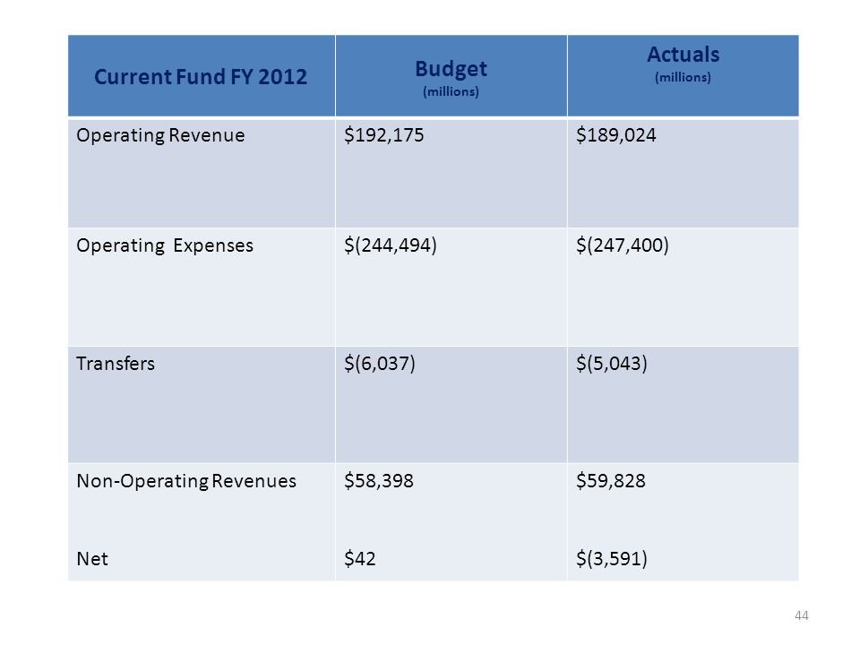 Current Fund FY 2012 Budget (millions) Actuals (millions) Operating Revenue$192,175$189,024 Operating Expenses$(244,494)$(247,400) Transfers$(6,037)$(