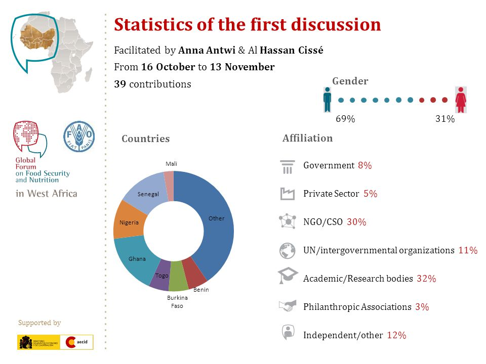 Supported by Statistics of the first discussion Facilitated by Anna Antwi & Al Hassan Cissé From 16 October to 13 November 39 contributions Government 8% Private Sector 5% NGO/CSO 30% UN/intergovernmental organizations 11% Academic/Research bodies 32% Philanthropic Associations 3% Independent/other 12% Affiliation 31%69% Gender