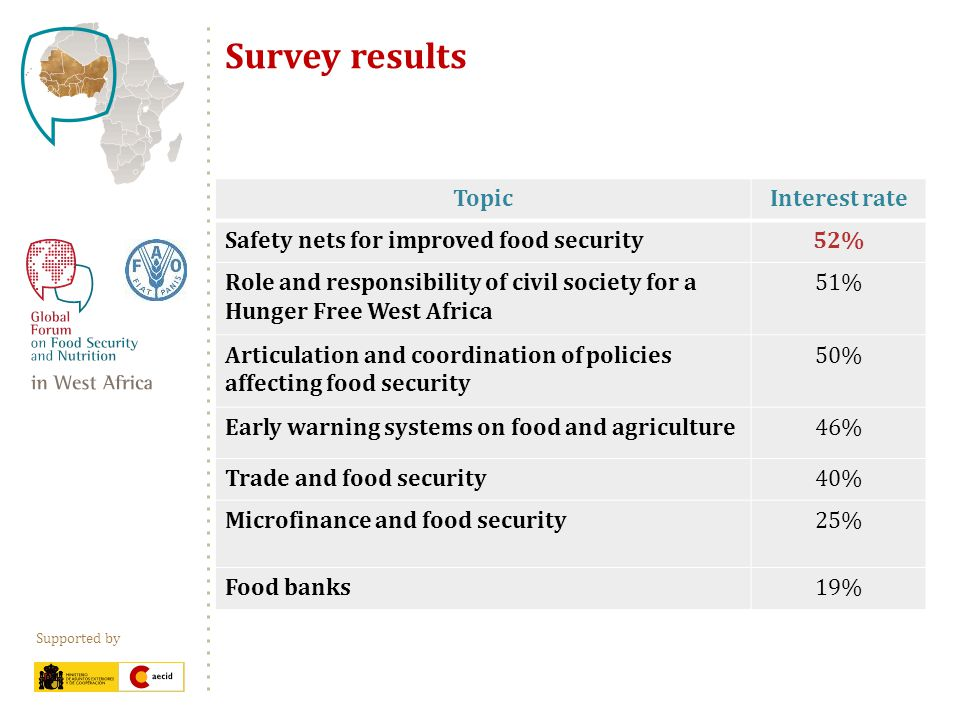 Supported by Survey results TopicInterest rate Safety nets for improved food security52% Role and responsibility of civil society for a Hunger Free West Africa 51% Articulation and coordination of policies affecting food security 50% Early warning systems on food and agriculture46% Trade and food security40% Microfinance and food security25% Food banks19%