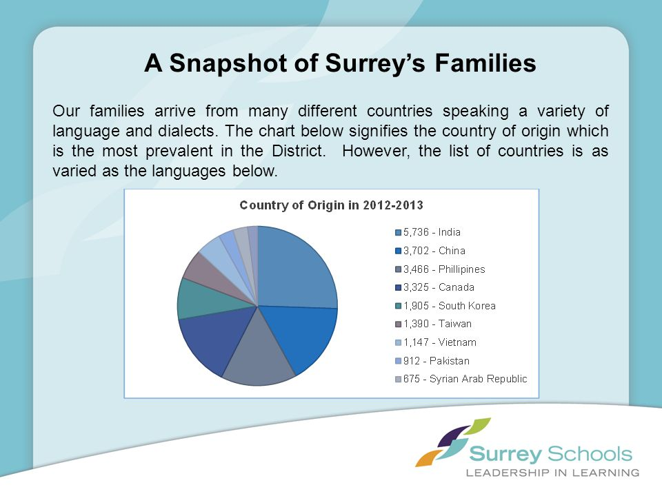 A Snapshot of Surreys Families Our families arrive from many different countries speaking a variety of language and dialects. The chart below signifie
