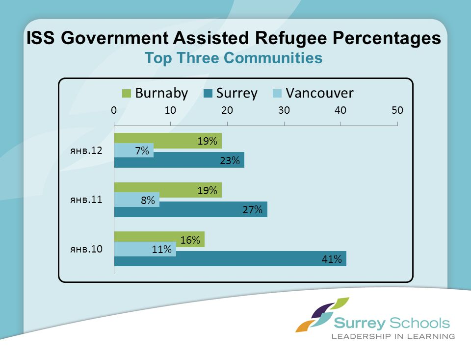 ISS Government Assisted Refugee Percentages Top Three Communities