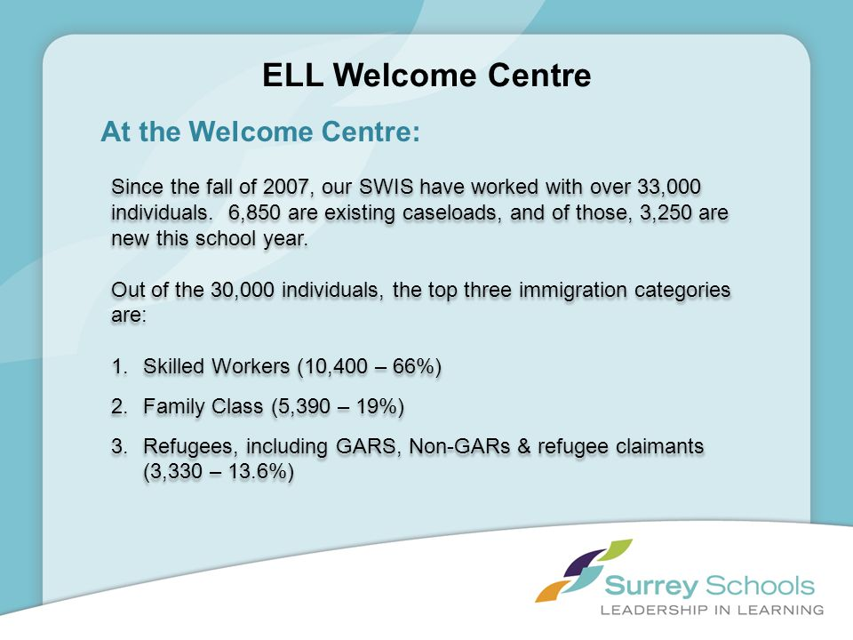 ELL Welcome Centre At the Welcome Centre: Since the fall of 2007, our SWIS have worked with over 33,000 individuals. 6,850 are existing caseloads, and