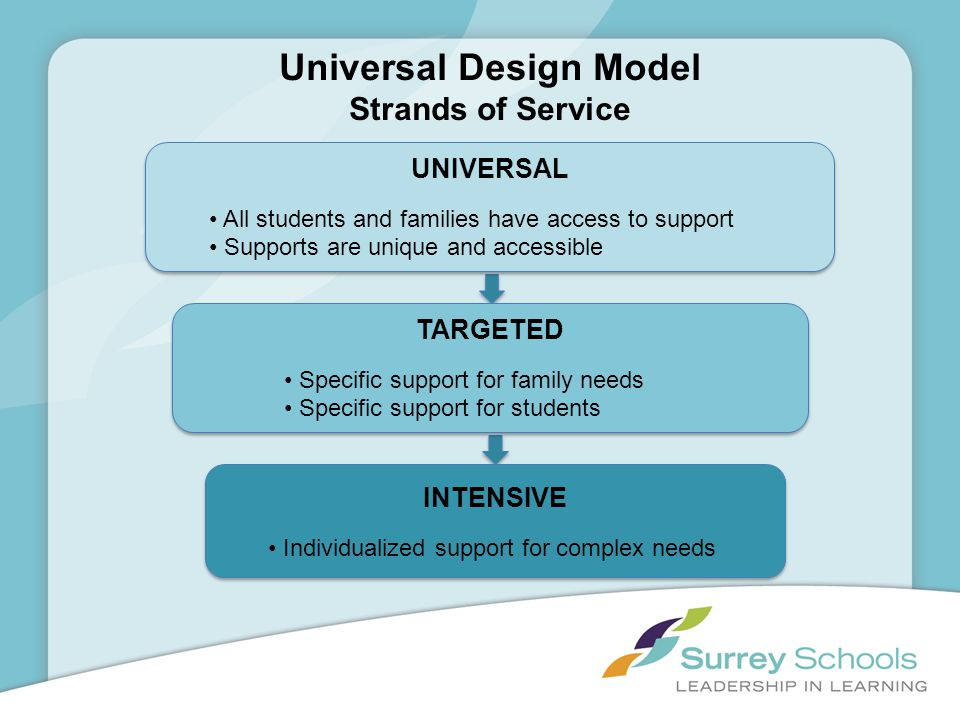 Universal Design Model Strands of Service UNIVERSAL All students and families have access to support Supports are unique and accessible UNIVERSAL All