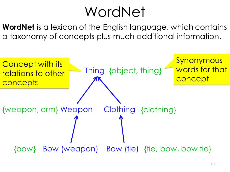 WordNet 100 Weapon WordNet is a lexicon of the English language, which contains a taxonomy of concepts plus much additional information. Thing Bow (we