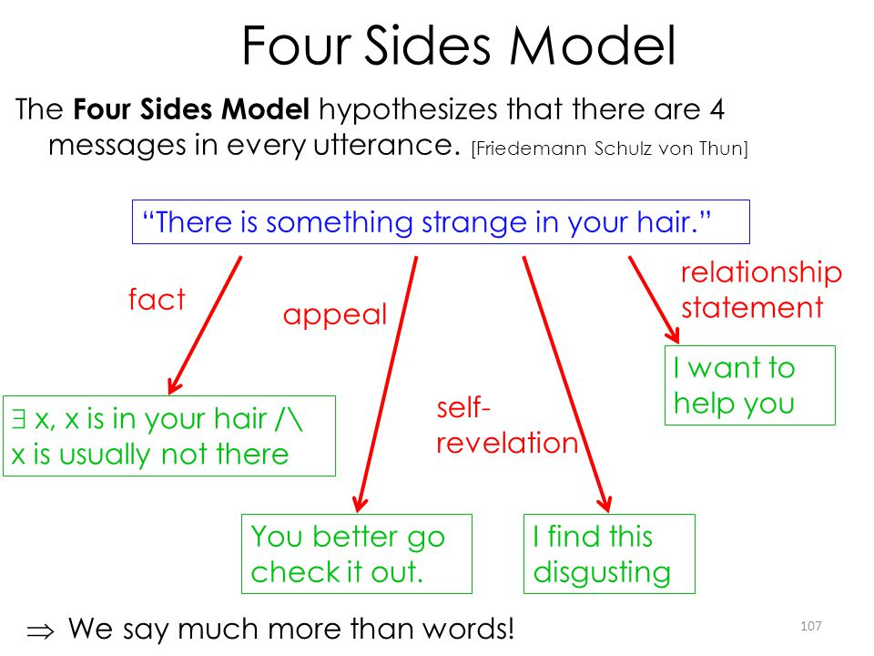 Four Sides Model The Four Sides Model hypothesizes that there are 4 messages in every utterance. [Friedemann Schulz von Thun] 107 There is something s