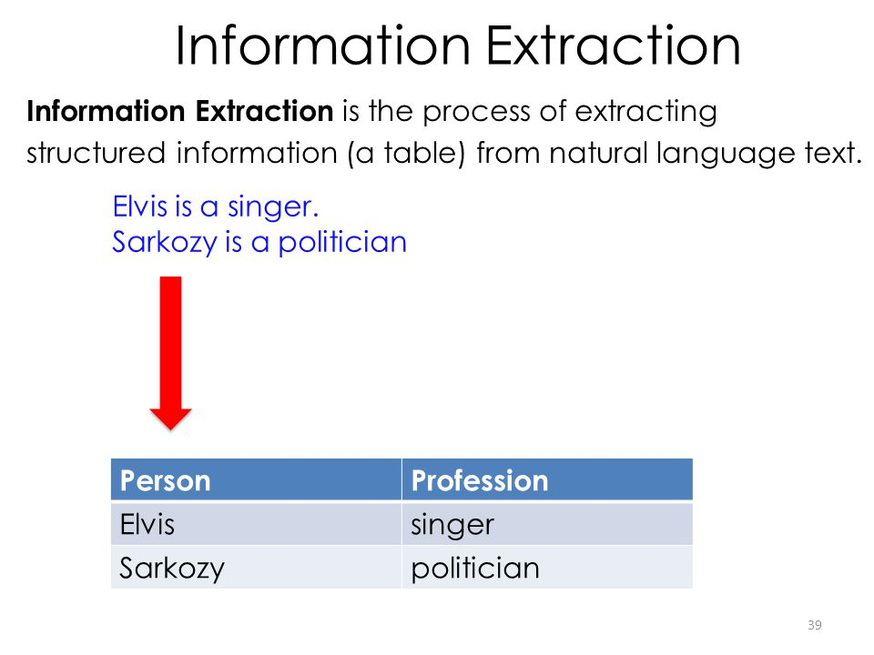 Information Extraction Information Extraction is the process of extracting structured information (a table) from natural language text. 39 Elvis is a