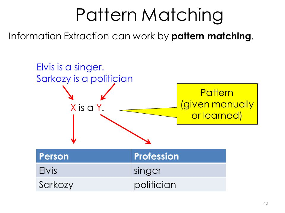 Pattern Matching Information Extraction can work by pattern matching. 40 Elvis is a singer. Sarkozy is a politician PersonProfession Elvissinger Sarko