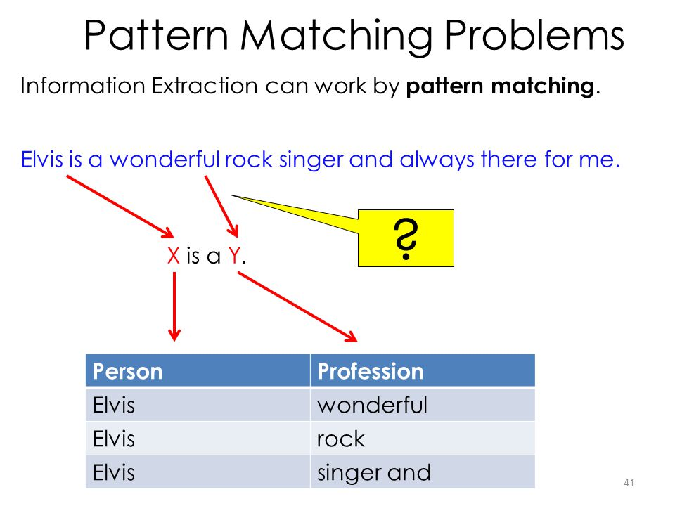 Pattern Matching Problems Information Extraction can work by pattern matching. 41 Elvis is a wonderful rock singer and always there for me. PersonProf