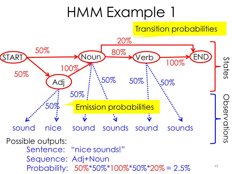 49 HMM Example 1 Noun VerbSTART Adj END States 50% 100% 50% 80% 100% Transition probabilities soundnicesound sounds sound sounds Observations 50% Emis