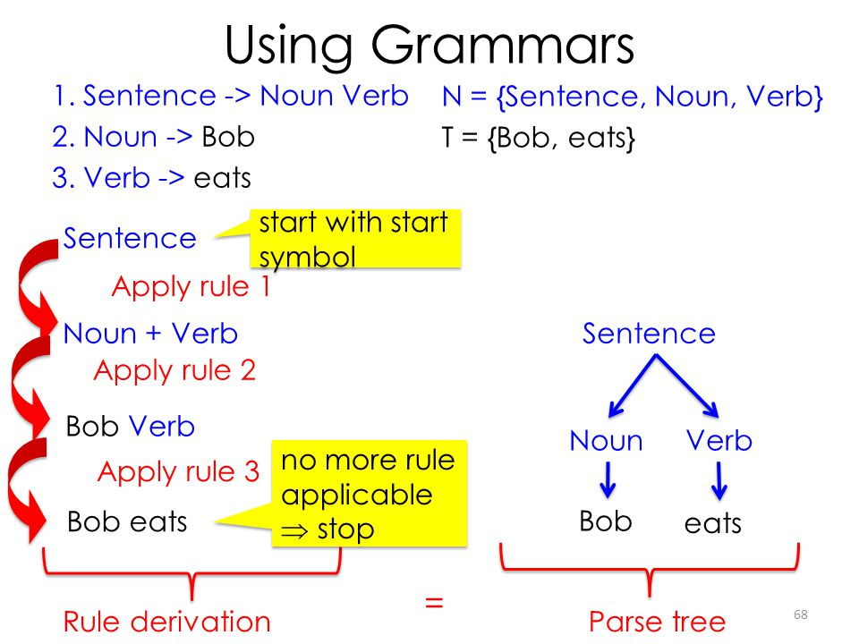 Using Grammars Sentence NounVerb Bob eats Apply rule 1 Noun + Verb Bob Verb Bob eats Apply rule 2 Apply rule 3 Rule derivationParse tree = N = {Senten