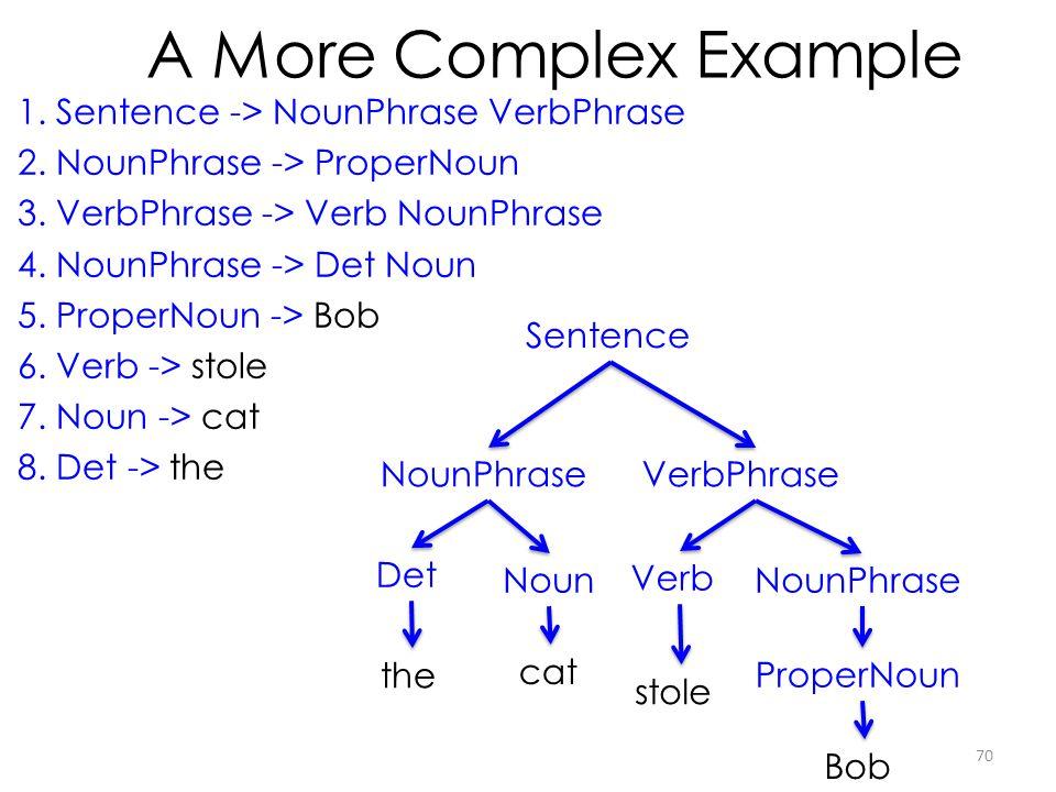 A More Complex Example Sentence NounPhraseVerbPhrase Bob stole 1.