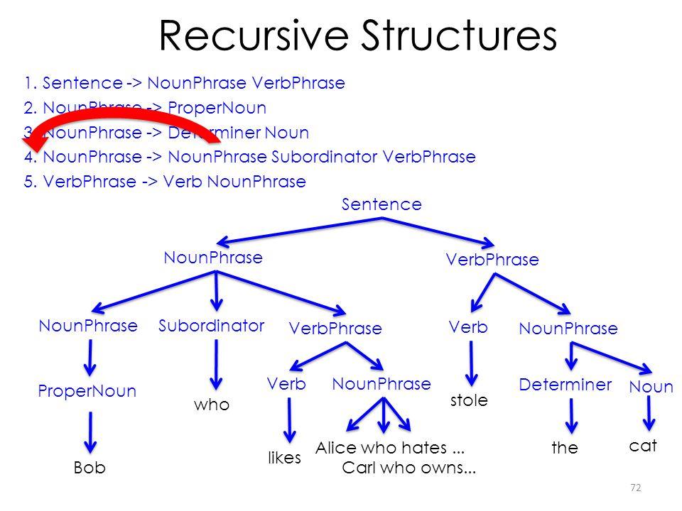 Recursive Structures 1.Sentence -> NounPhrase VerbPhrase 2.