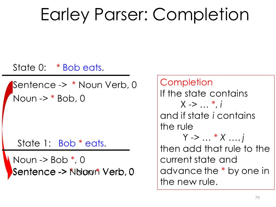 Earley Parser: Completion 79 State 0: * Bob eats. State 1: Bob * eats. Completion If the state contains X -> … *, i and if state i contains the rule Y