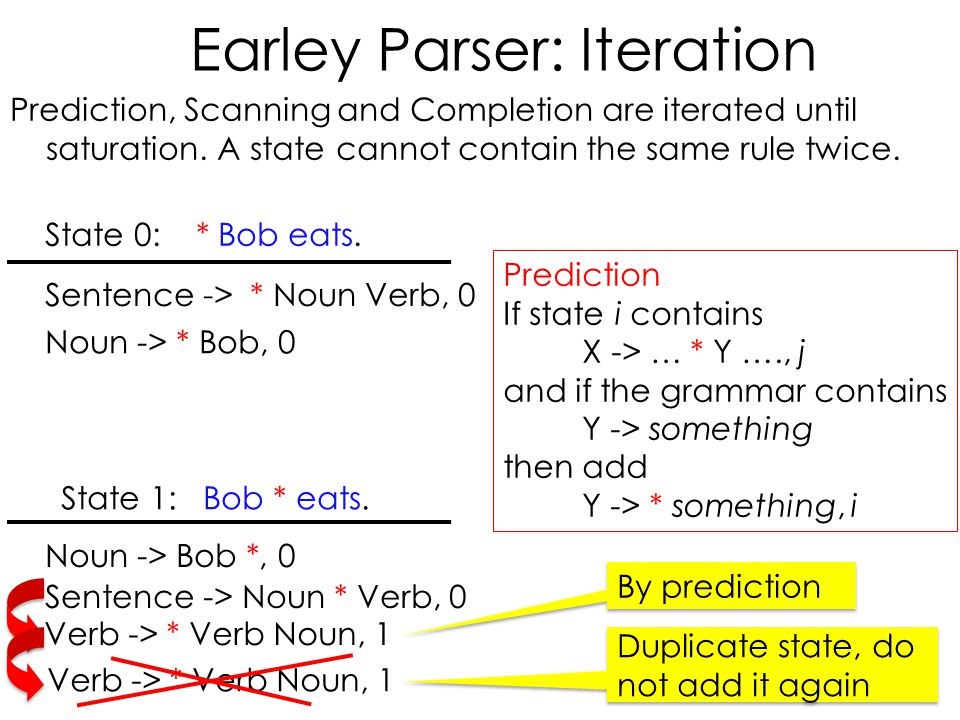 Earley Parser: Iteration Prediction, Scanning and Completion are iterated until saturation.