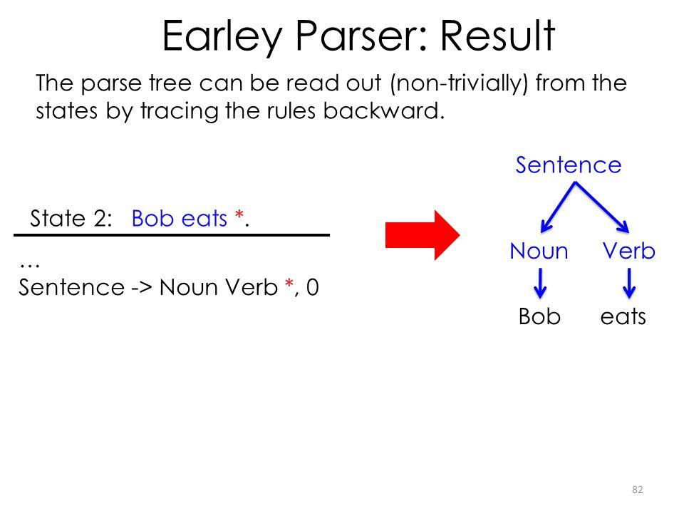 Earley Parser: Result 82 State 2: Bob eats *.
