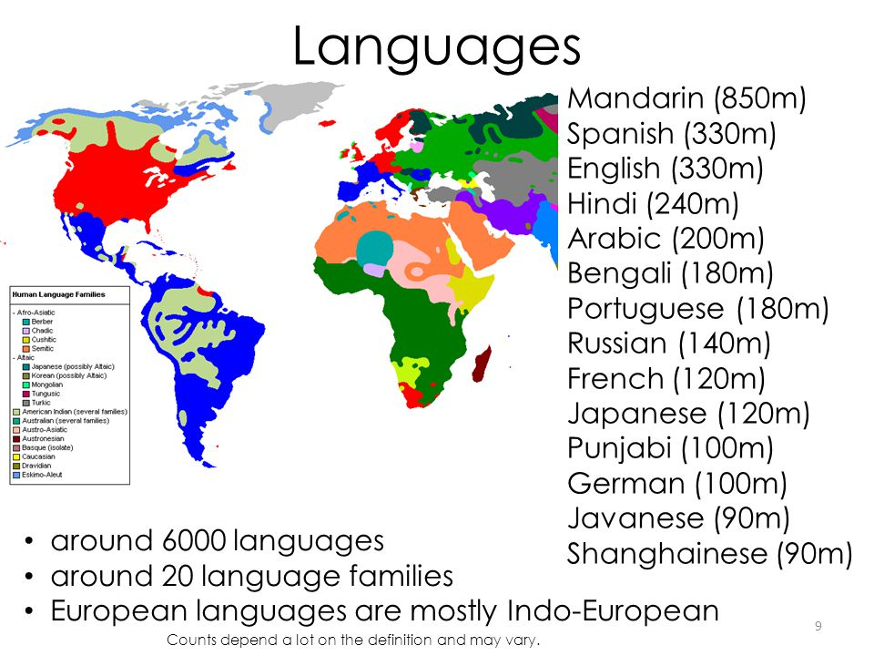 Languages 9 around 6000 languages around 20 language families European languages are mostly Indo-European Mandarin (850m) Spanish (330m) English (330m) Hindi (240m) Arabic (200m) Bengali (180m) Portuguese (180m) Russian (140m) French (120m) Japanese (120m) Punjabi (100m) German (100m) Javanese (90m) Shanghainese (90m) Counts depend a lot on the definition and may vary.