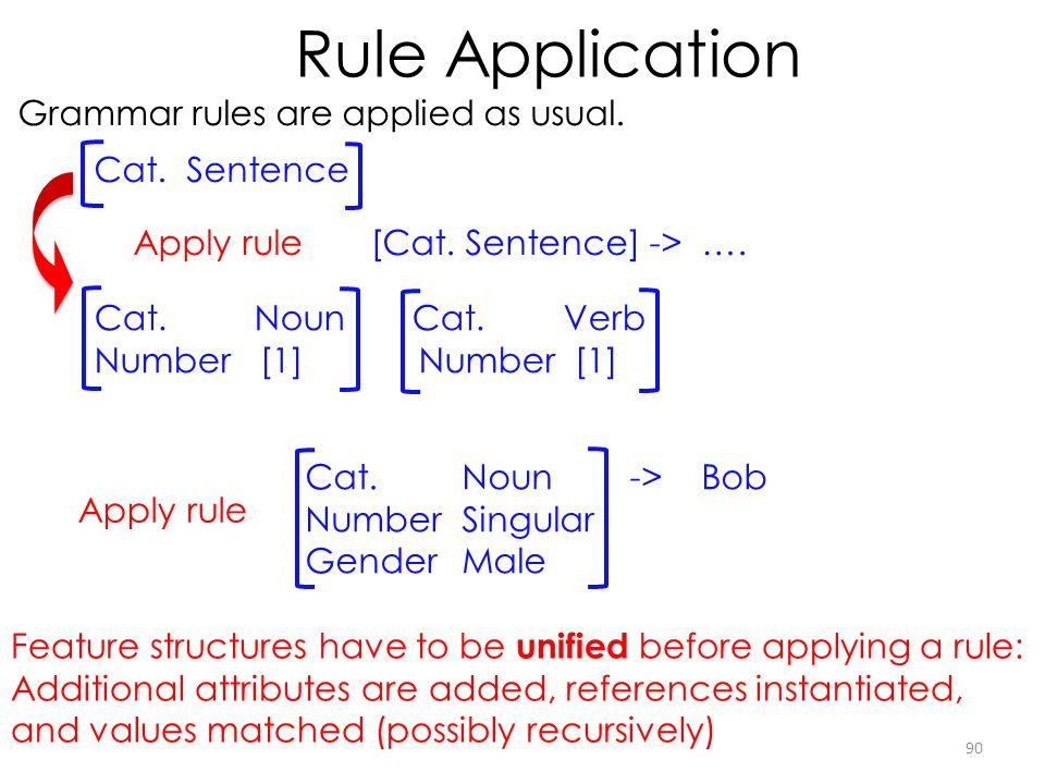 Rule Application Grammar rules are applied as usual.