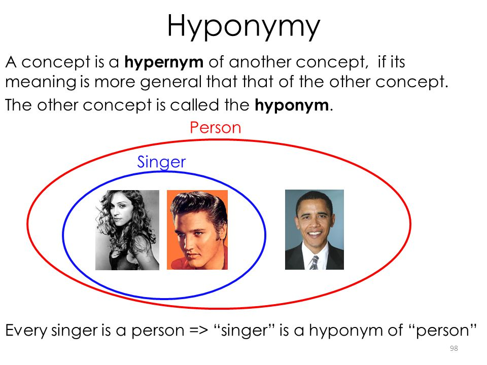 Hyponymy A concept is a hypernym of another concept, if its meaning is more general that that of the other concept. The other concept is called the hy