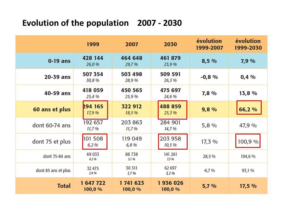 Evolution of the population 2007 - 2030