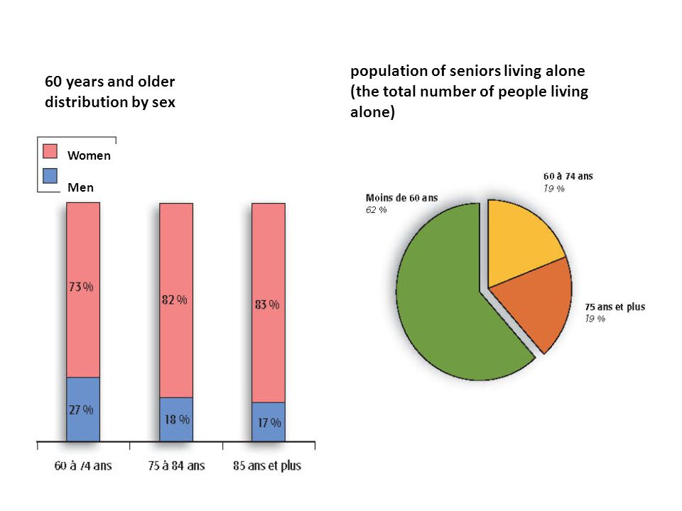 Women Men 60 years and older distribution by sex population of seniors living alone (the total number of people living alone)