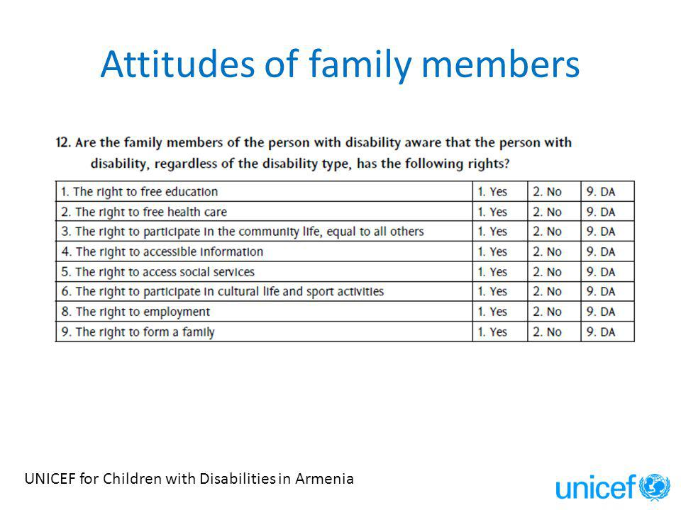 Attitudes of family members UNICEF for Children with Disabilities in Armenia