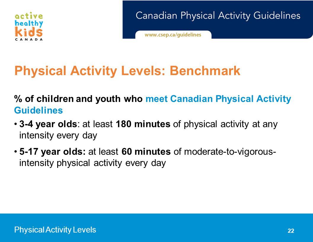 % of children and youth who meet Canadian Physical Activity Guidelines 3-4 year olds: at least 180 minutes of physical activity at any intensity every