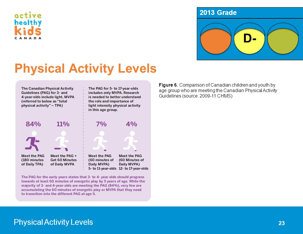 23 Physical Activity Levels D- 2013 Grade Figure 6. Comparison of Canadian children and youth by age group who are meeting the Canadian Physical Activ